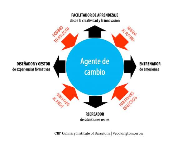 Modelo formando a formadores del Culinary Institute of Barcelona