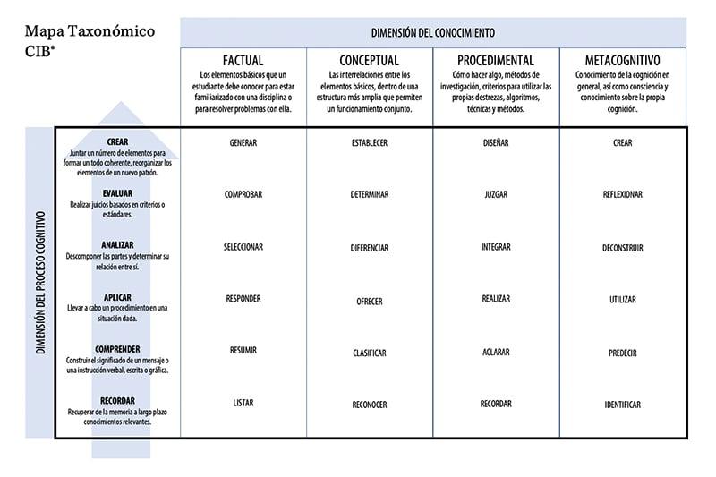 mapa taxonómico del plan de estudios del Culinary Institute of Barceloan